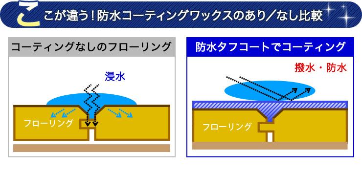 ここが違う!防水コーティングワックスのあり/なし比較